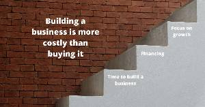 Building a business is more costly than buying it