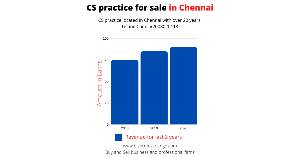 Chennai based CS practice for sale